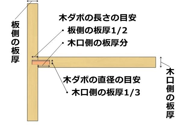 木ダボの大きさサイズの目安とその考え方