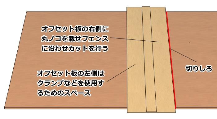 丸ノコによる直線定規を使ったカットの様子