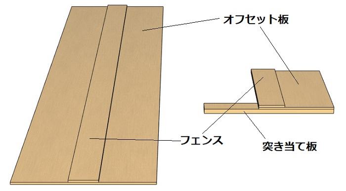 丸ノコ定規の構造と各パーツの名称